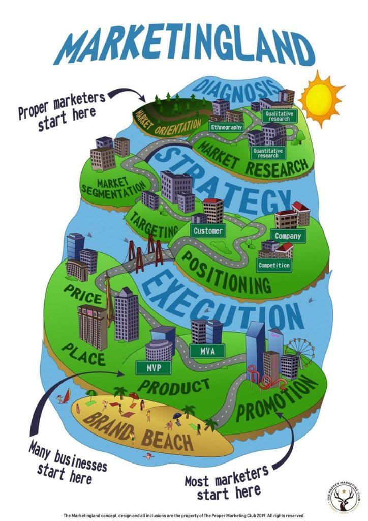 Marketingland: Marketingkonzept-Infografik von The Proper Marketing Club   With Love, Hülya
