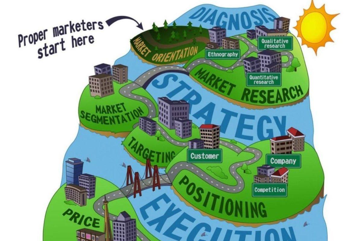 Wie ist ein Marketingkonzept aufgebaut? | With Love, Hülya